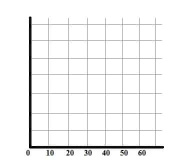 X axis of a histogram