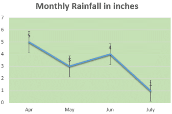 Monthly rainfall line graph