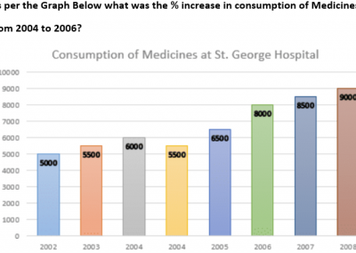 Bar Graph Comsumption of Medicines