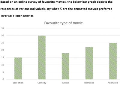 Bar Graph Favourite Movie