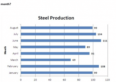 Bar Graph Steel