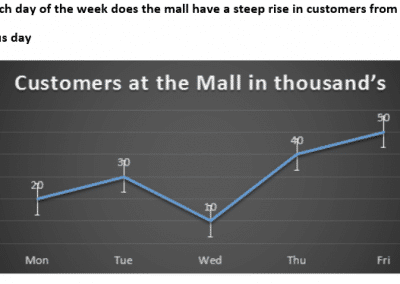 Line Graph customers in the mall